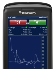 BlackBerry Forex Charts